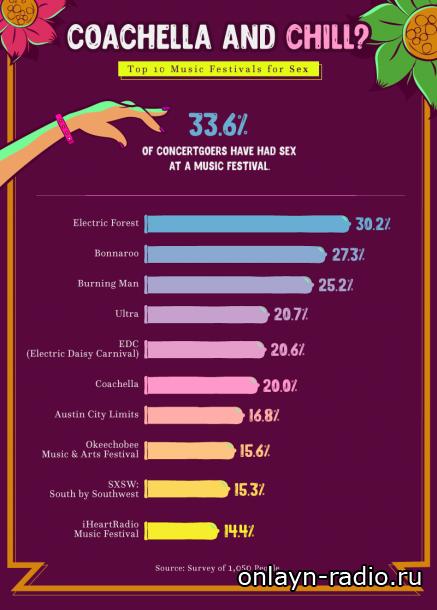 Секс на американских фестивалях? Результат опроса участников